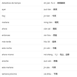 Los adverbios en chino