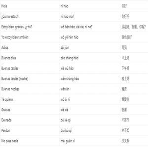 Expresiones basicas en chino